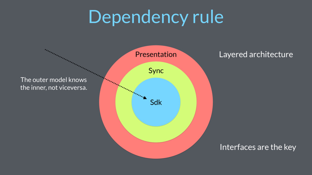 Dependency rule The outer model knows the inner...