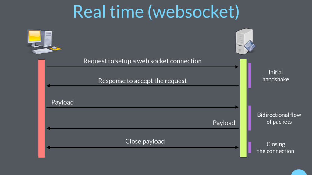 Real time (websocket) Request to setup a web so...