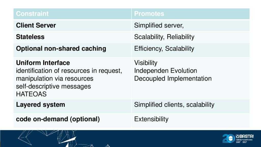 REST Spec Constraint Promotes Client Server Sim...