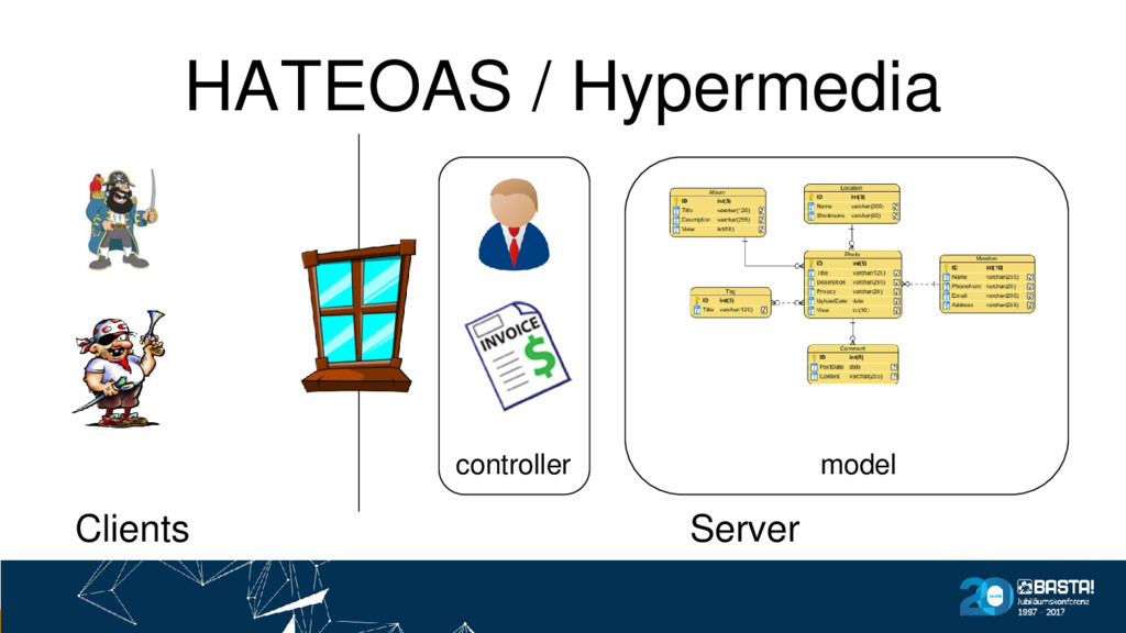 Clients Server HATEOAS / Hypermedia controller ...
