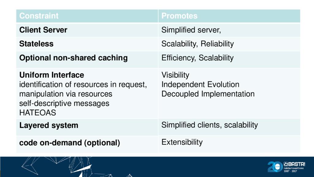 Promotes Simplified server, Scalability, Reliab...