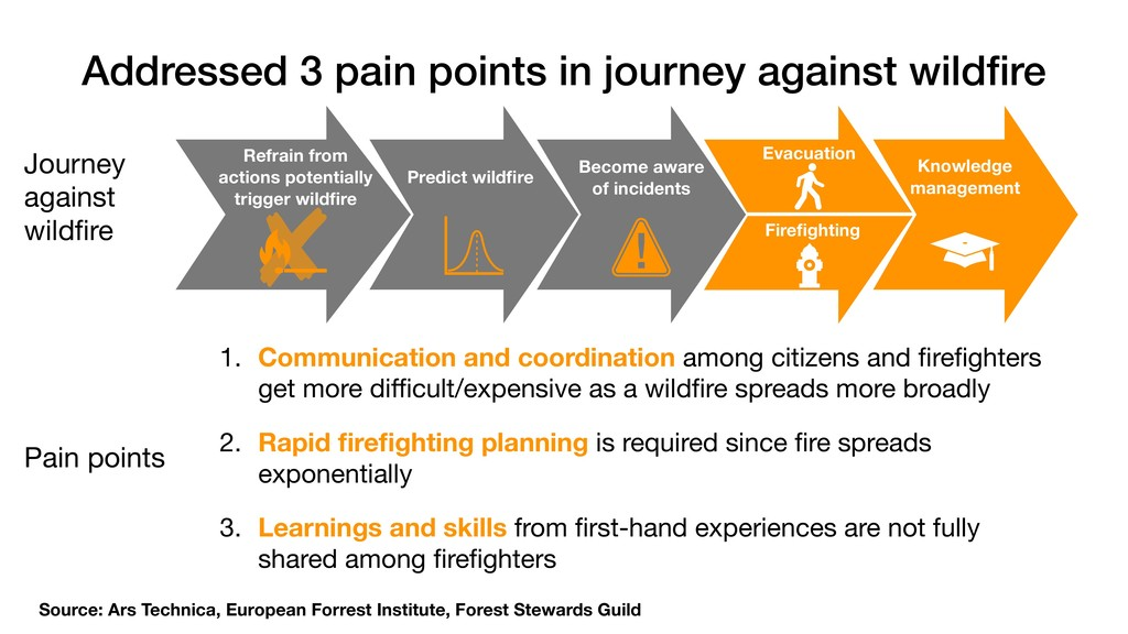 Addressed 3 pain points in journey against wild...