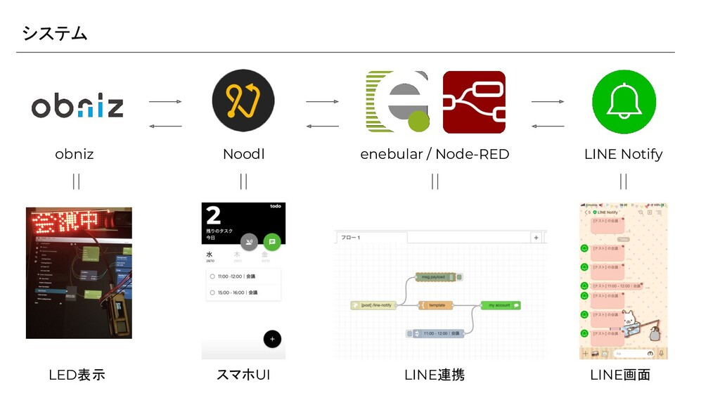 システム Noodl enebular / Node-RED LINE Notify obni...