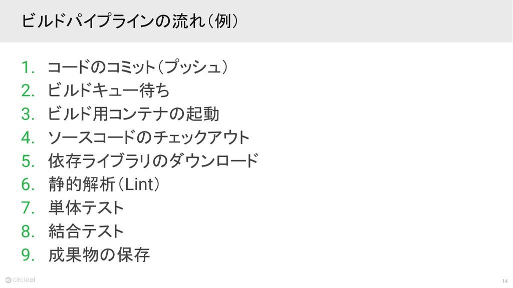 14 ビルドパイプラインの流れ(例) 1. コードのコミット(プッシュ) 2. ビルドキュー待...