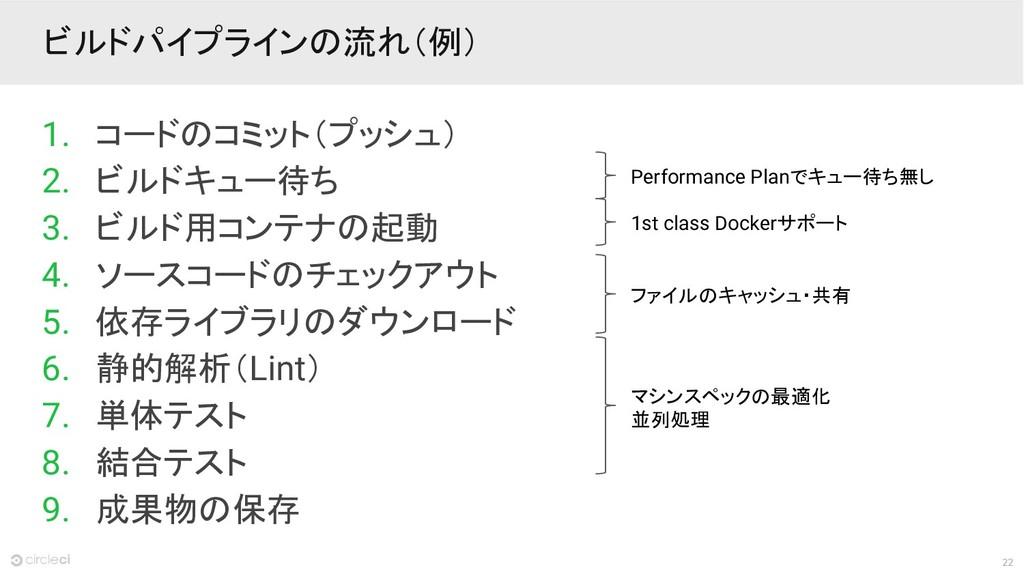 22 ビルドパイプラインの流れ(例) Performance Planでキュー待ち無し 1. ...