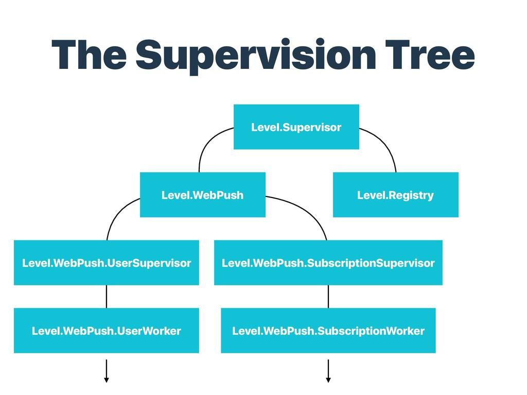 The Supervision Tree Level.WebPush Level.WebPus...
