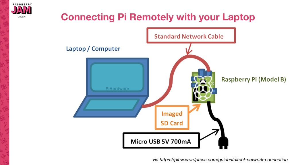 Connecting Pi Remotely with your Laptop via htt...
