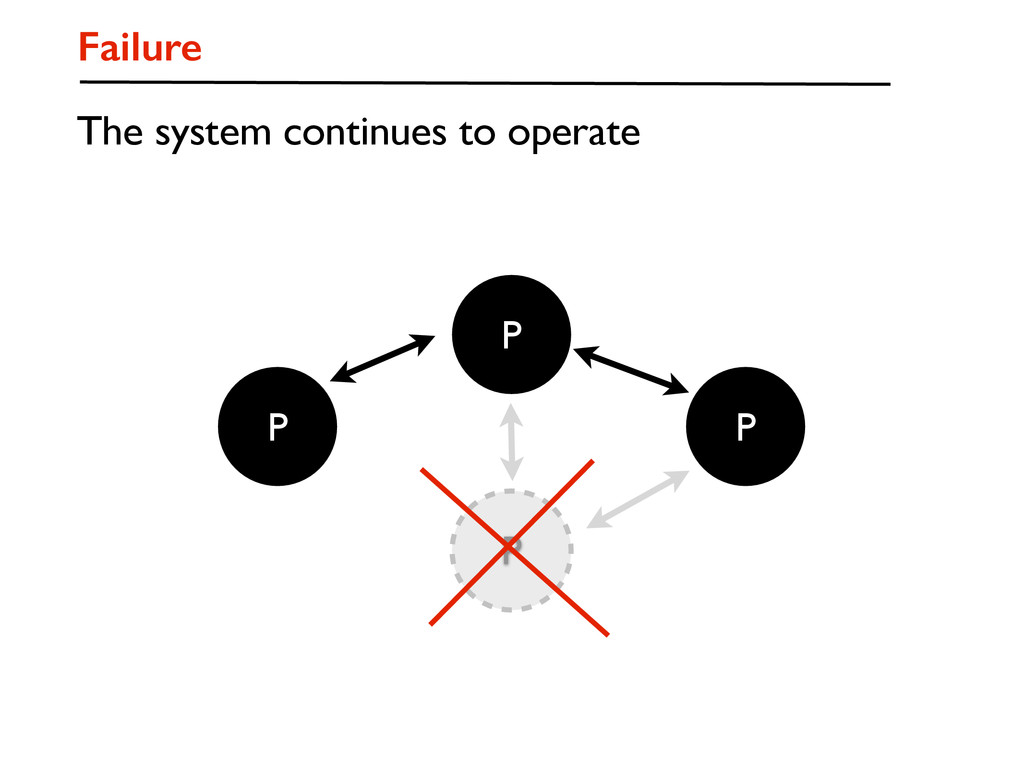 P P P P Failure The system continues to operate