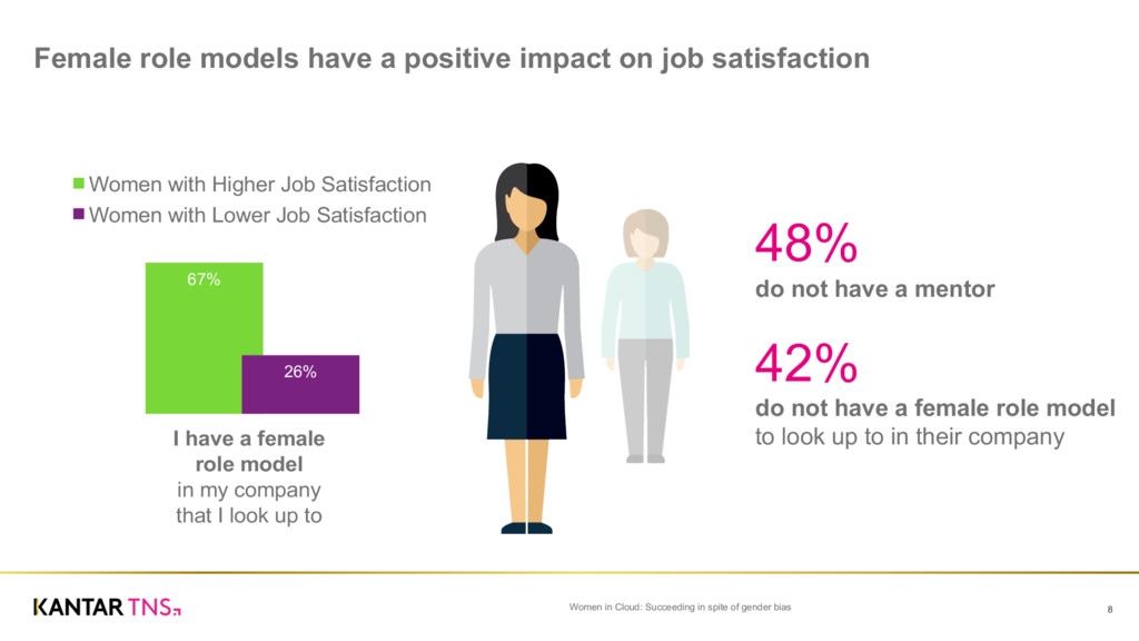 Female role models have a positive impact...