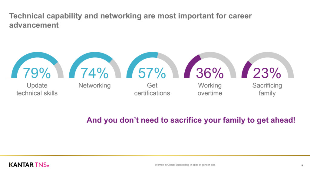 Technical capability and networking are mo...