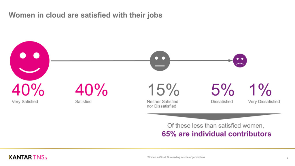 Women in cloud are satisfied with their ...