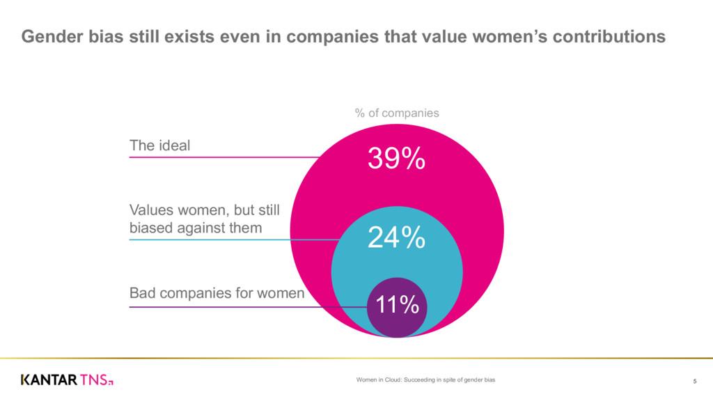 Gender bias still exists even in companie...