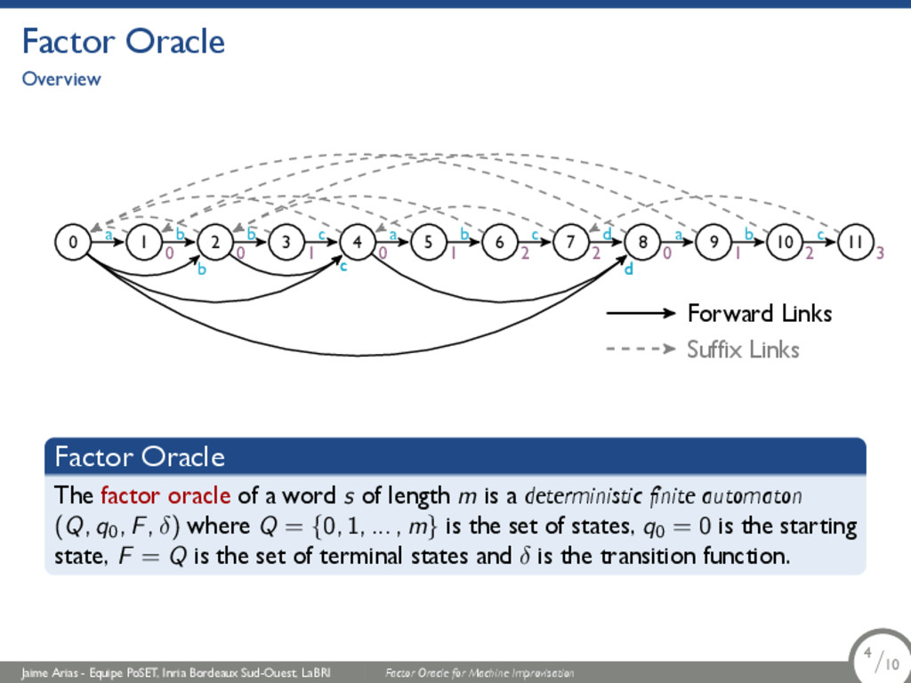Factor Oracle Overview 0 1 a 0 2 b 0 3 b 1 4 c ...