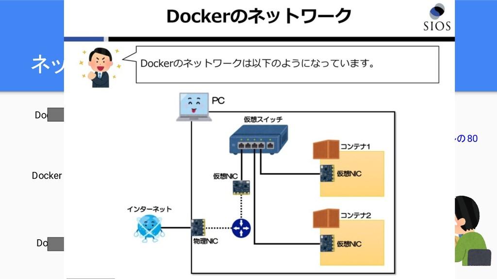 ネットワークとボリュームは外部割り当て Volume Volume Volume Docker...