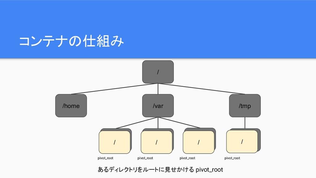 コンテナの仕組み / /home /var /tmp /var/a /var/b /var/c...