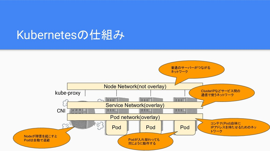Kubernetesの仕組み Pod Pod Pod Node Network(not ove...