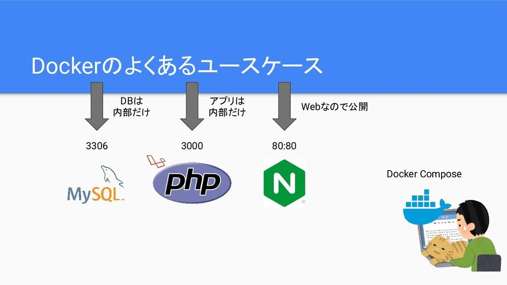 Dockerのよくあるユースケース Docker Compose 80:80 3000 330...