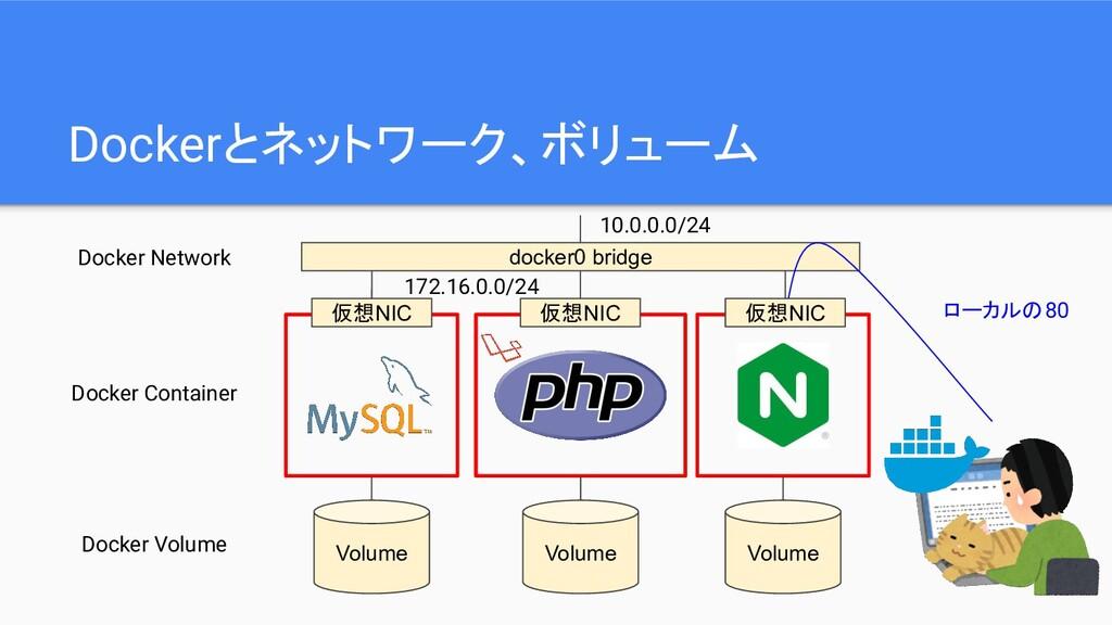 Dockerとネットワーク、ボリューム Volume Volume Volume Docker...