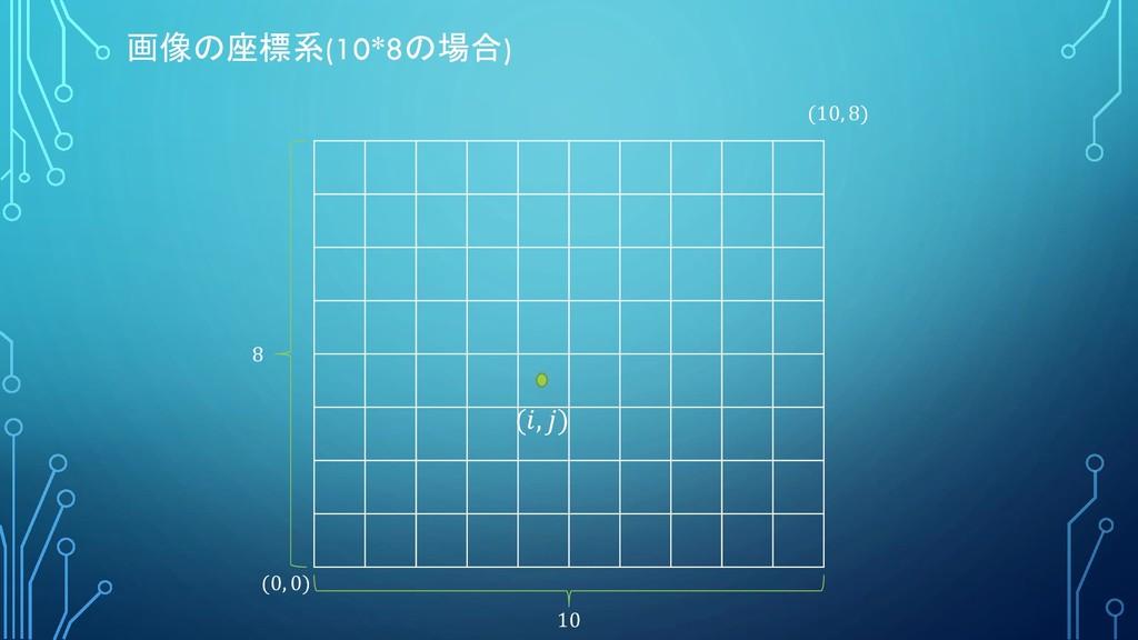 (, ) 画像の座標系(10*8の場合) (0, 0) (10, 8) 10 8