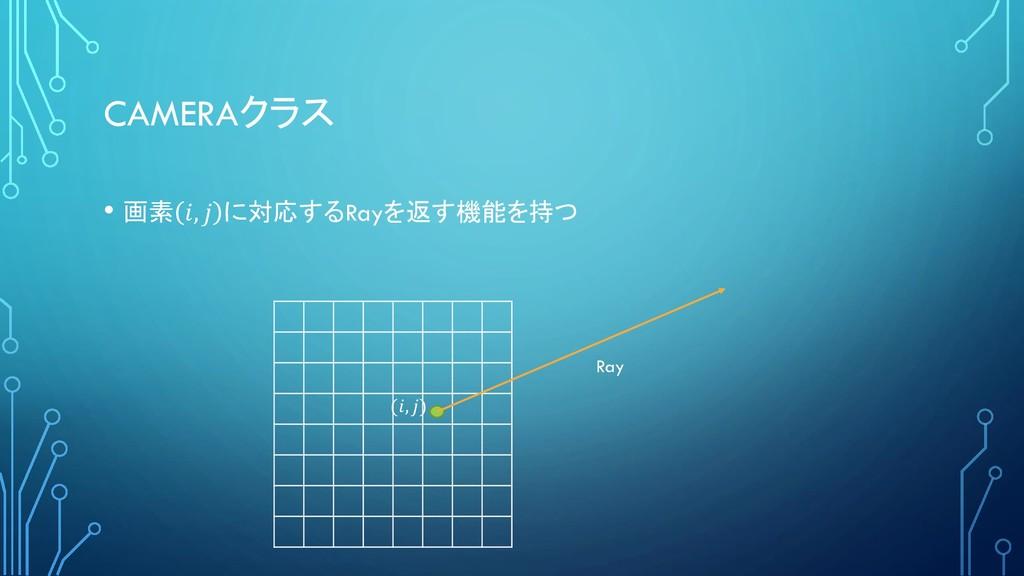 CAMERAクラス • 画素 ,  に対応するRayを返す機能を持つ (, ) Ray