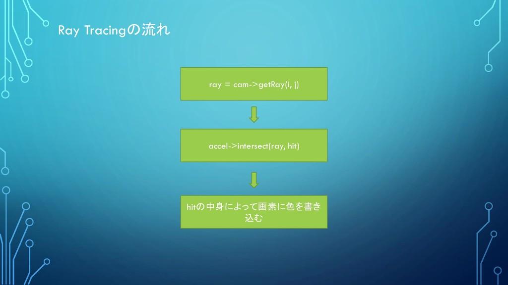ray = cam->getRay(i, j) accel->intersect(ray, h...