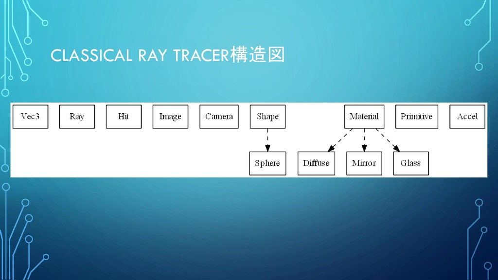 CLASSICAL RAY TRACER構造図