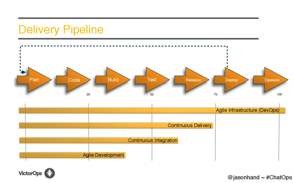 Delivery Pipeline Plan Code Build Test Release ...