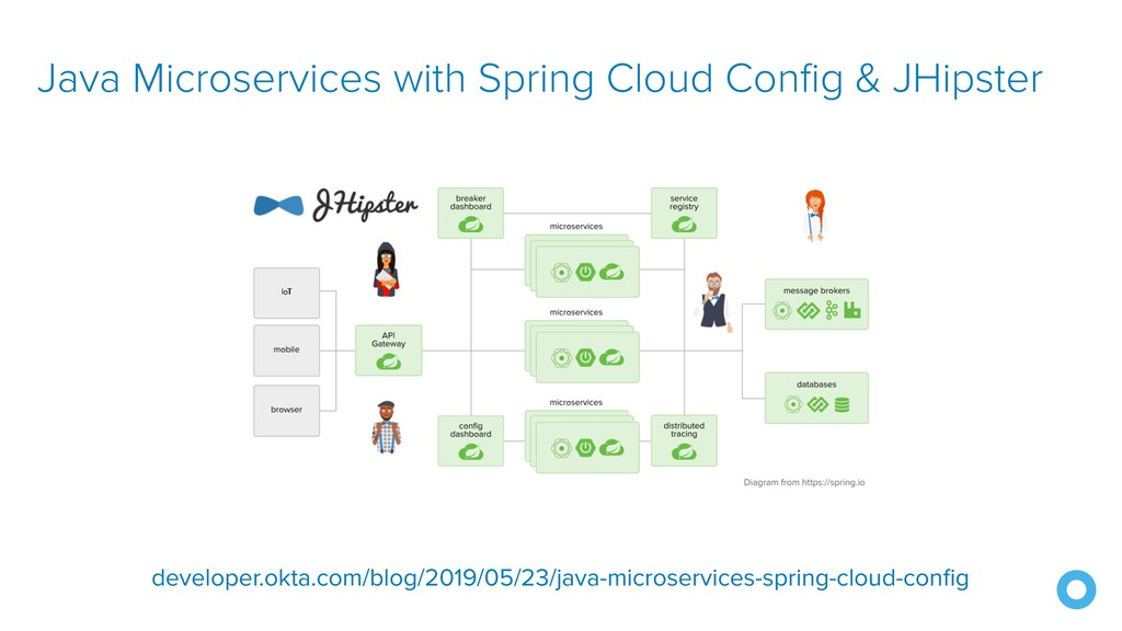 Java Microservices with Spring Cloud Config & J...