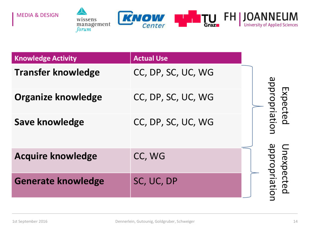 MEDIA & DESIGN Results 14 Knowledge Activity Ac...