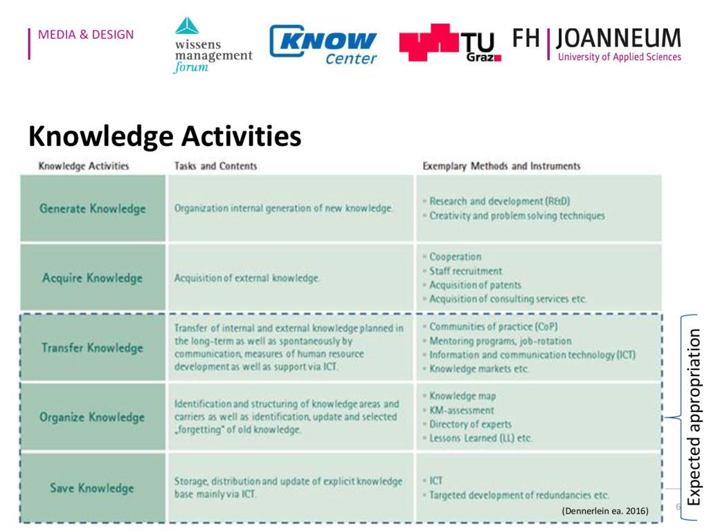 MEDIA & DESIGN 6 Knowledge Activities (Dennerle...