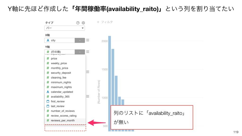 Y࣠ʹઌ΄Ͳ࡞ͨ͠ʮؒՔಇ(availability_raito)ʯͱ͍͏ྻΛׂΓͯͨ...