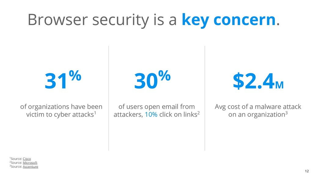 Browser security is a key concern. of organizat...