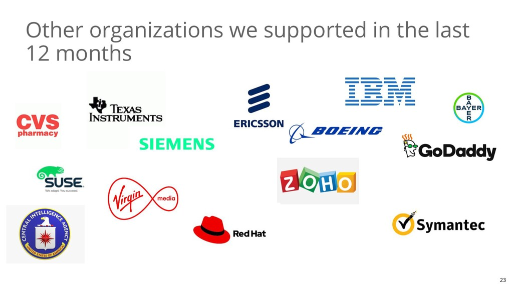 Other organizations we supported in the last 12...