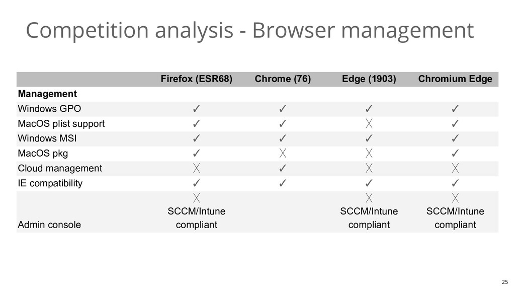 Competition analysis - Browser management 25 Fi...