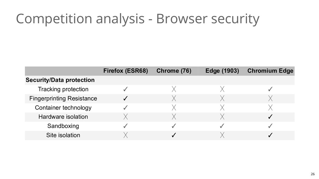 Competition analysis - Browser security 26 Fire...