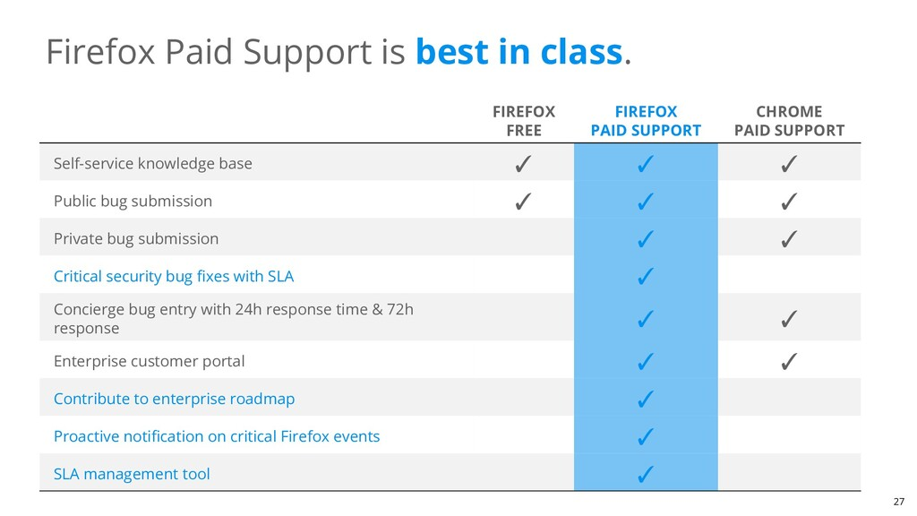 Firefox Paid Support is best in class. FIREFOX ...