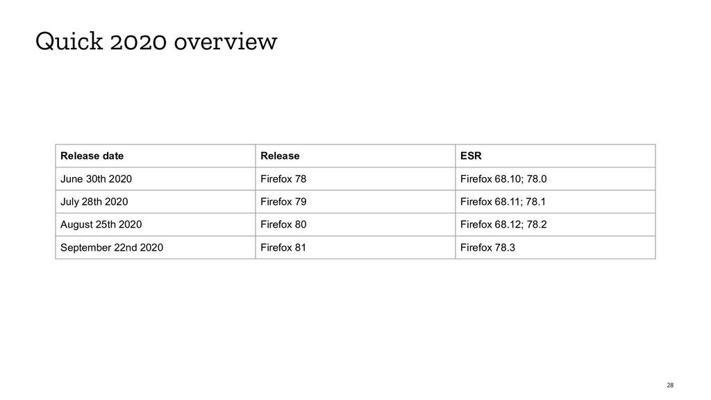 28 Quick 2020 overview Release date Release ESR...