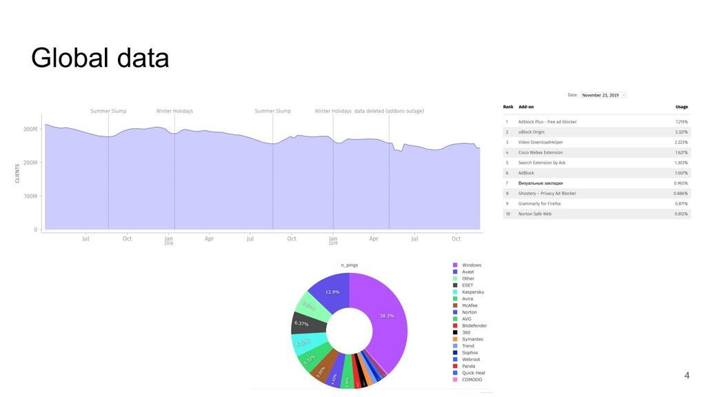 Global data 4