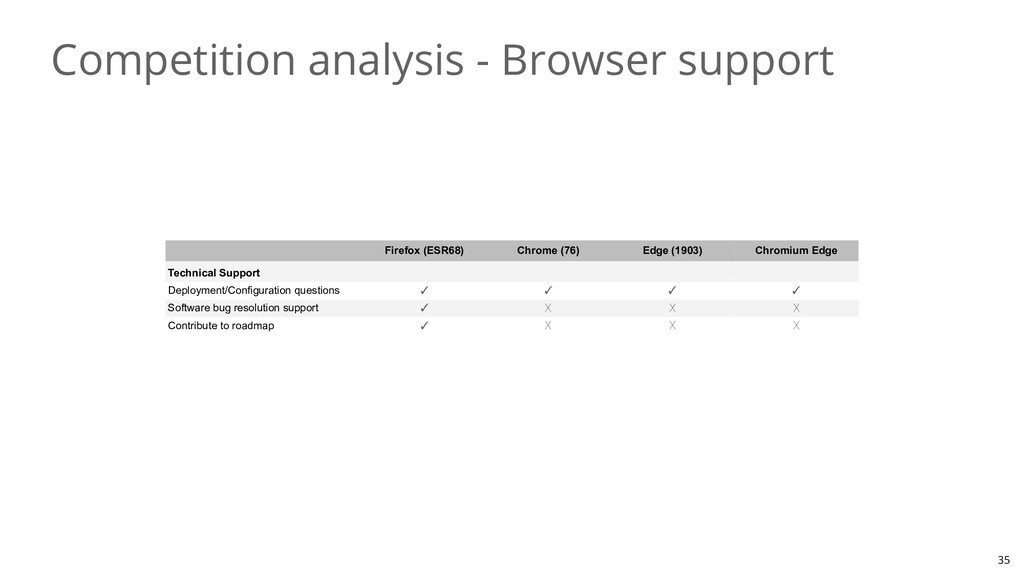 Competition analysis - Browser support 35 Firef...
