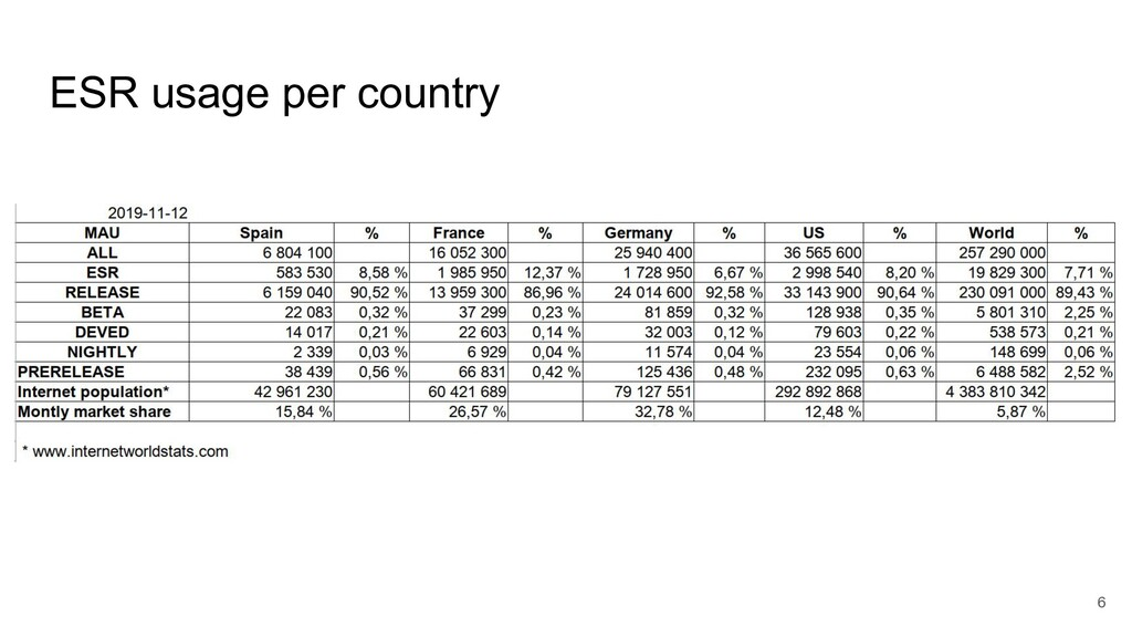 ESR usage per country 6