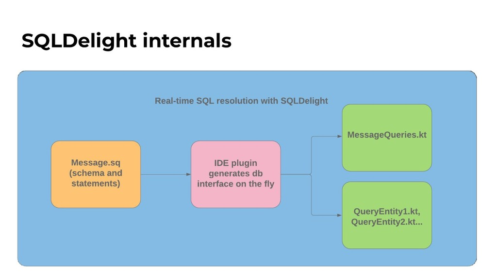 SQLDelight internals
