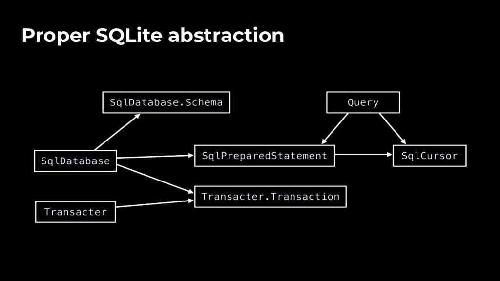 ● Proper SQLite abstraction
