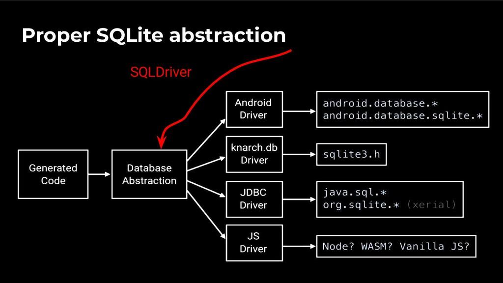 SQLDriver Proper SQLite abstraction