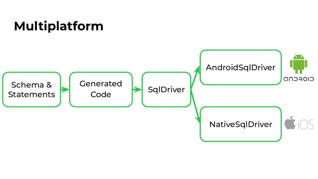 Multiplatform Schema & Statements Generated Cod...