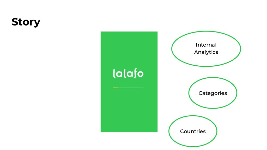 Story Internal Analytics Categories Countries