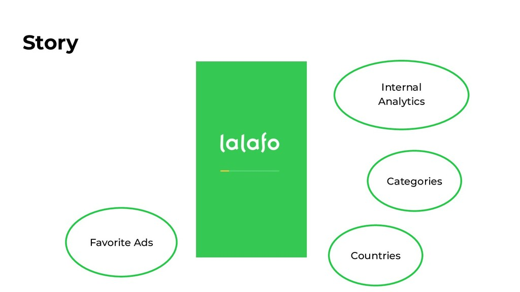 Story Internal Analytics Categories Countries F...