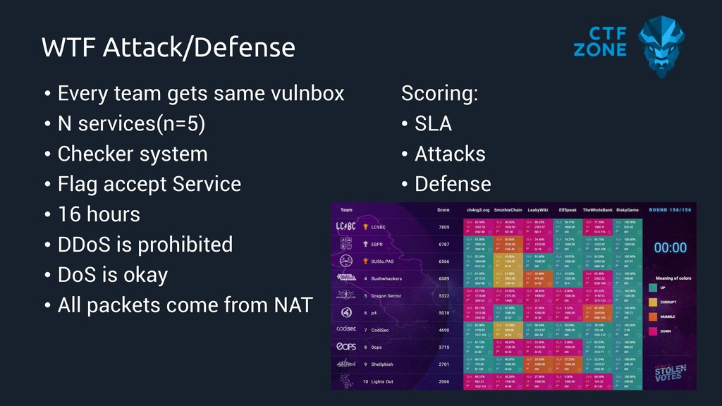 WTF Attack/Defense • Every team gets same vulnb...