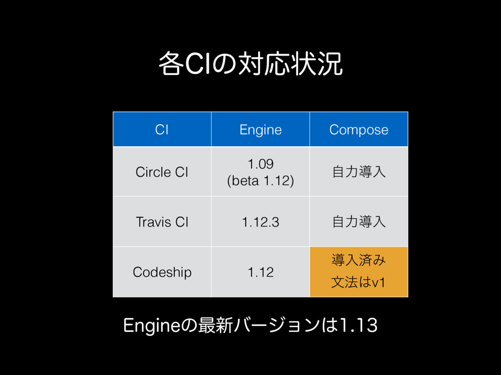 ֤$*ͷରԠঢ়گ CI Engine Compose Circle CI 1.09 (beta...