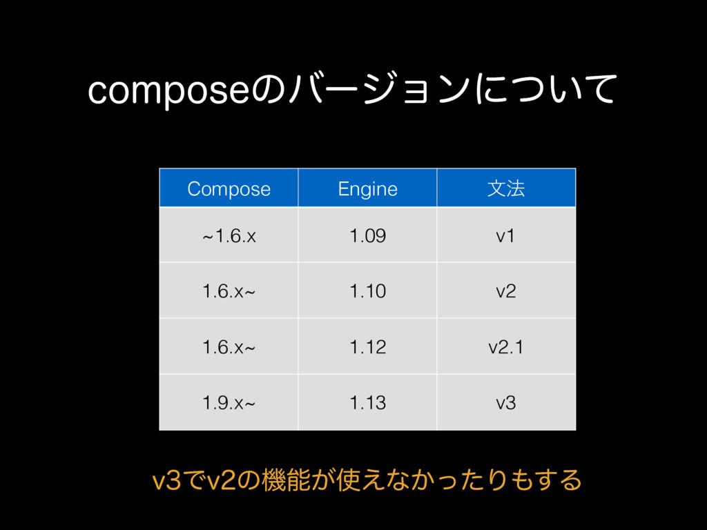 DPNQPTFͷόʔδϣϯʹ͍ͭͯ Compose Engine จ๏ ~1.6.x 1.09...