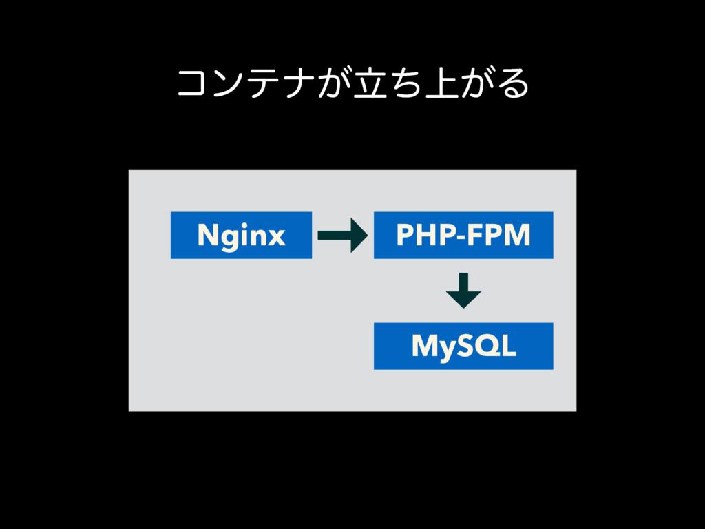 ίϯςφ্ཱ͕͕ͪΔ PHP-FPM MySQL Nginx